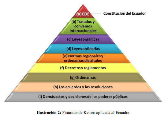 Pirámide de Kelsen Ecuador
